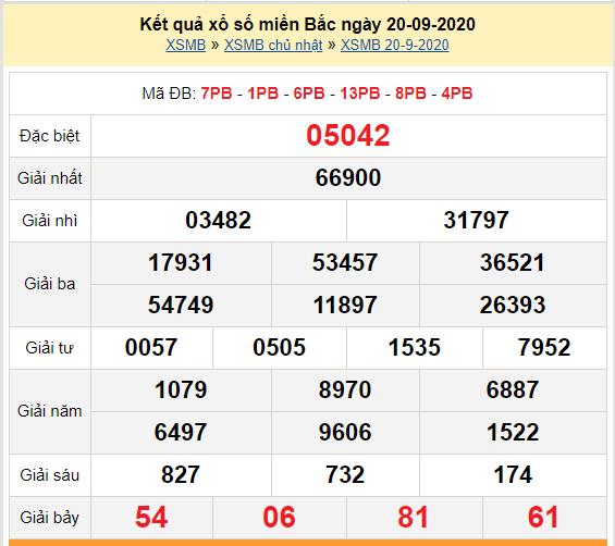 Kết quả XSMB 20-09-2020