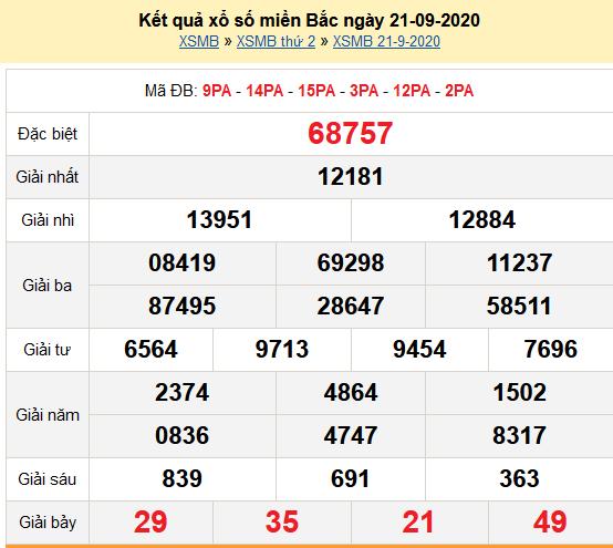 Kết quả XSMB 21-09-2020