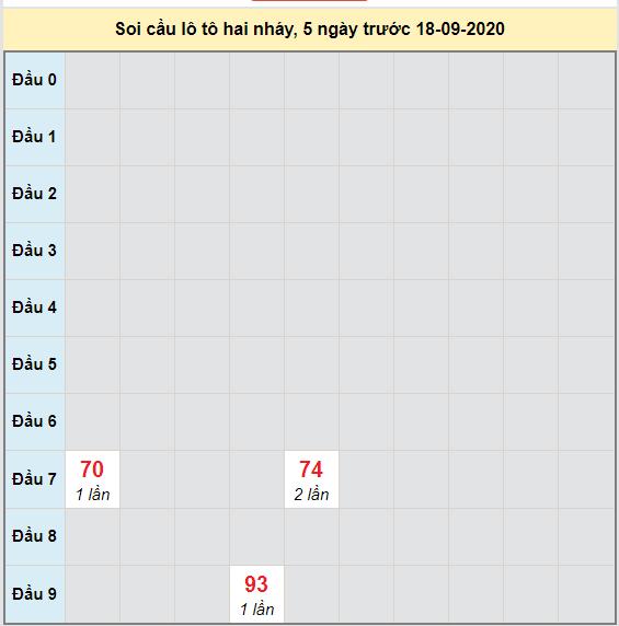 Bảng cầu lô tô 2 nháy XSMB 19-09-2020