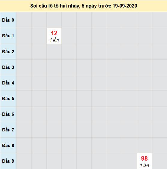 Bảng cầu lô tô 2 nháy XSMB 20-09-2020