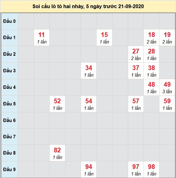 Bảng cầu lô tô 2 nháy XSMB 22-09-2020