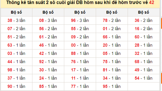 bảng thống kê đề XSMB 21-09-2020
