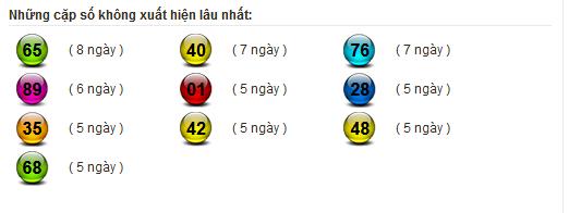 Bảng thống kê lô gan XSMN 22-09-2020